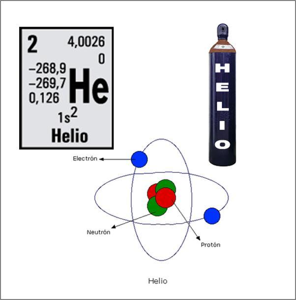 Resultado de imagen de El Helio